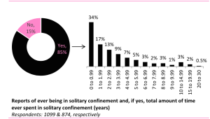 solitary confinement graph
